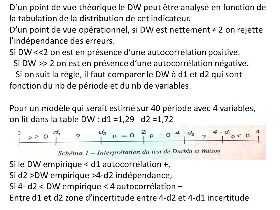 D'un point de vue théorique le DW peut être analysé en fonction de la tabulation de la distribution de cet indicateur. D'un point de vue opérationnel, si DW est nettement ≠ 2 on rejette l'indépendance des erreurs. Si DW <<2 on est en présence d'une autocorrélation positive. Si DW >> 2 on est en présence d'une autocorrélation négative. Si on suit la règle, il faut comparer le DW à d1 et d2 qui sont fonction du nb de période et du nb de variables.