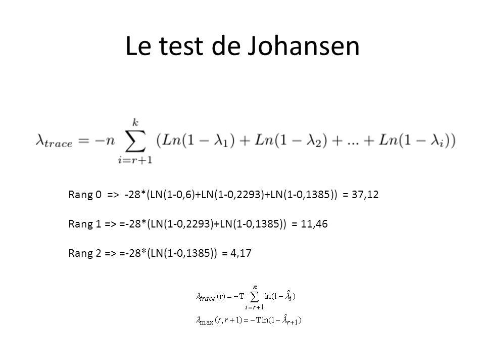 Le test de Johansen Rang 0 => -28*(LN(1-0,6)+LN(1-0,2293)+LN(1-0,1385)) = 37,12. Rang 1 => =-28*(LN(1-0,2293)+LN(1-0,1385)) = 11,46.