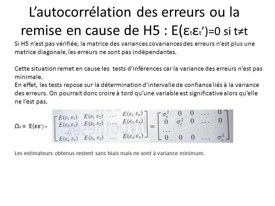 L'autocorrélation des erreurs ou la remise en cause de H5 : E(εtεt')=0 si t≠t