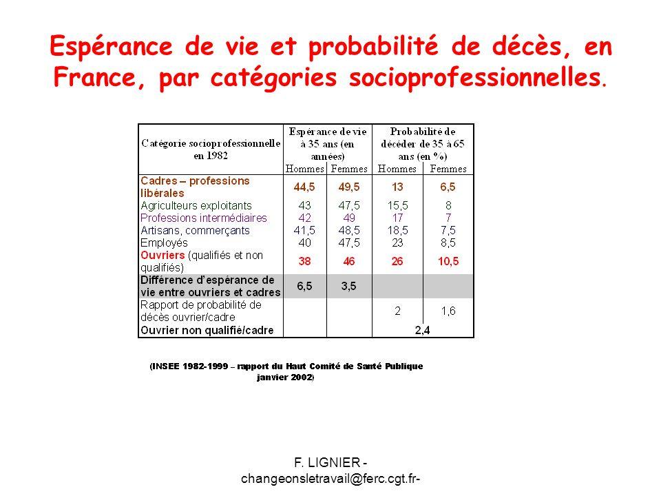 F. LIGNIER - changeonsletravail@ferc.cgt.fr-