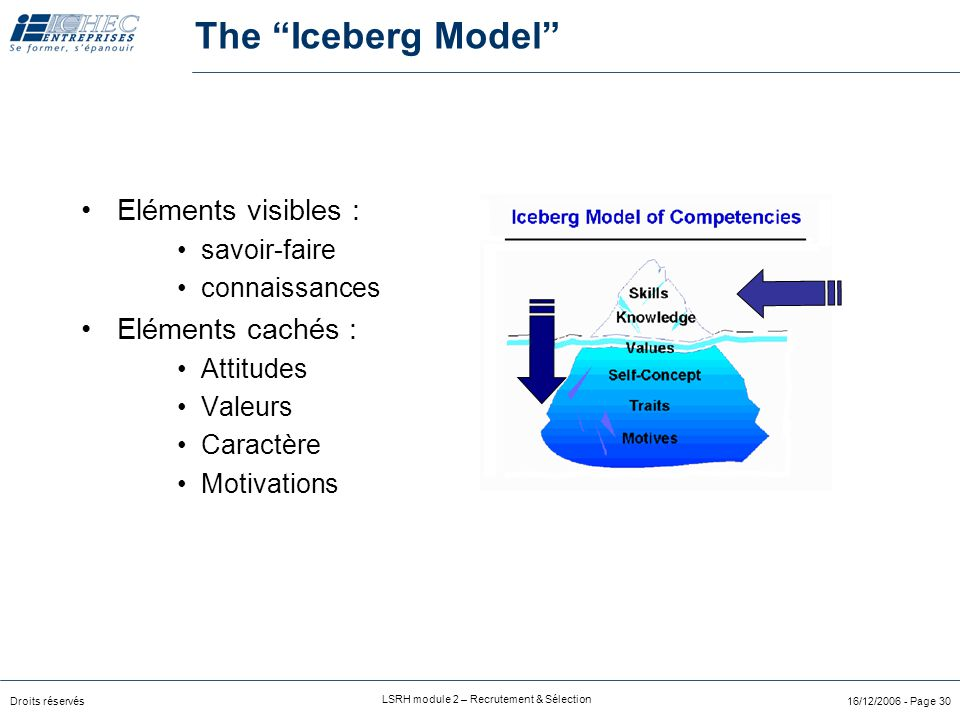 The Iceberg Model Eléments visibles : Eléments cachés : savoir-faire