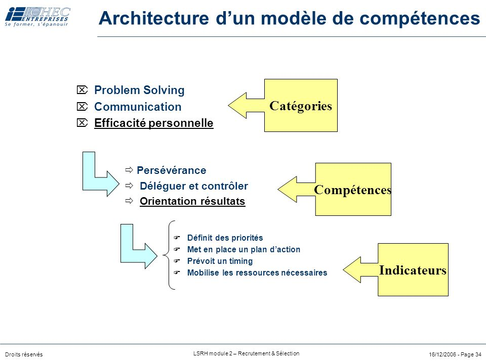 Architecture d'un modèle de compétences