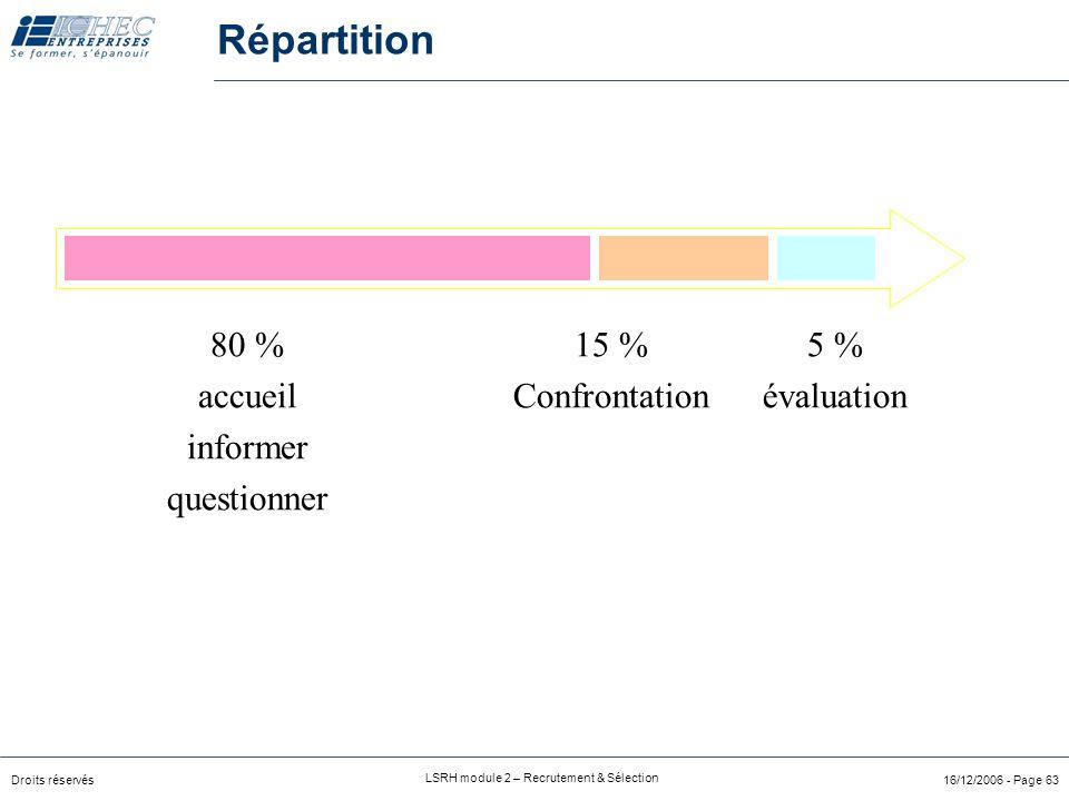 Répartition 80 % accueil informer questionner 15 % Confrontation 5 %