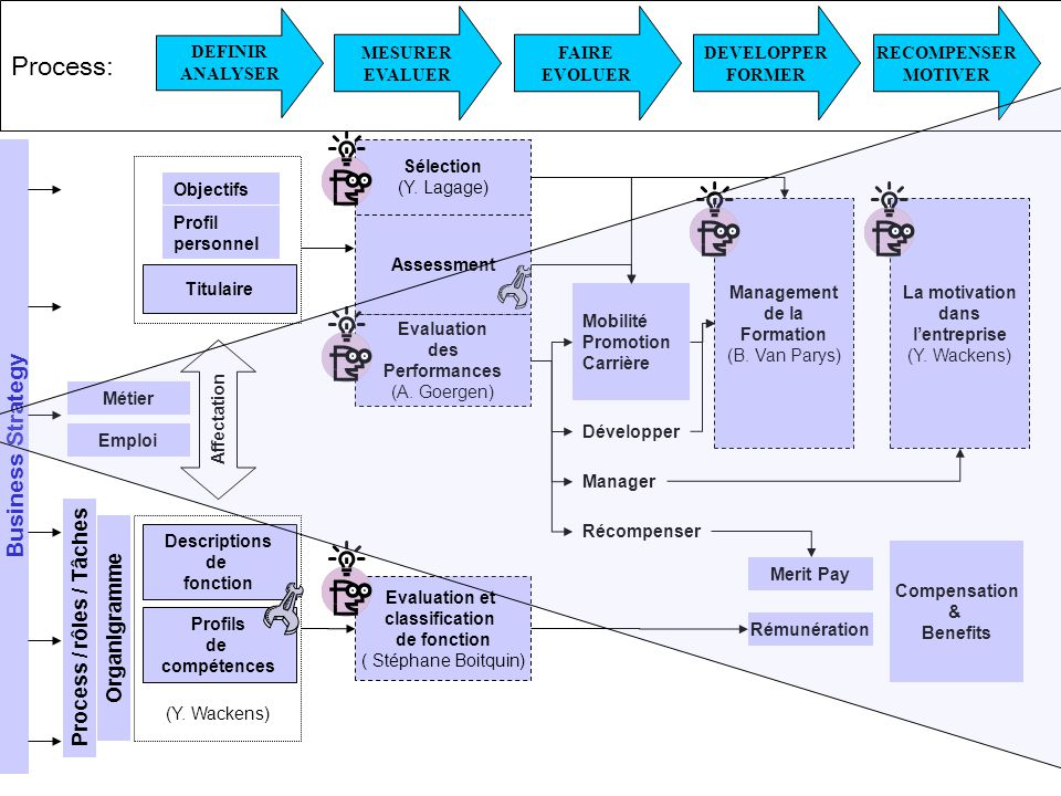 Process / rôles / Tâches