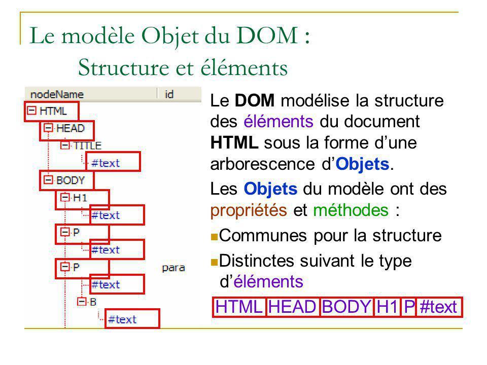 Le modèle Objet du DOM : Structure et éléments