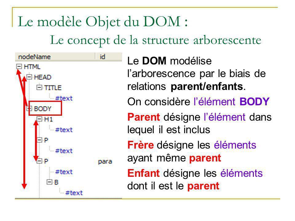 Le modèle Objet du DOM : Le concept de la structure arborescente