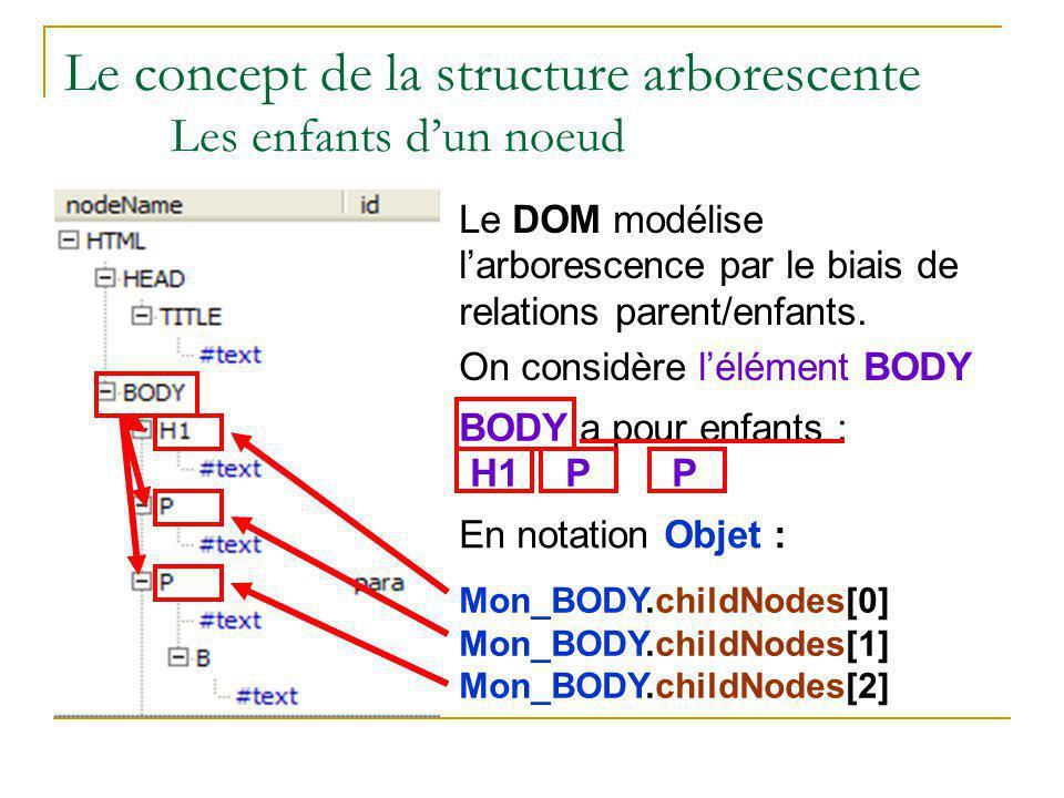 Le concept de la structure arborescente Les enfants d'un noeud