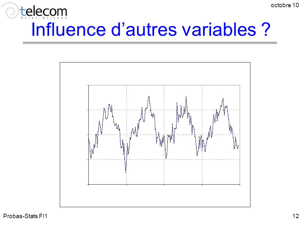 Influence d'autres variables