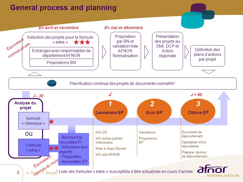 General process and planning