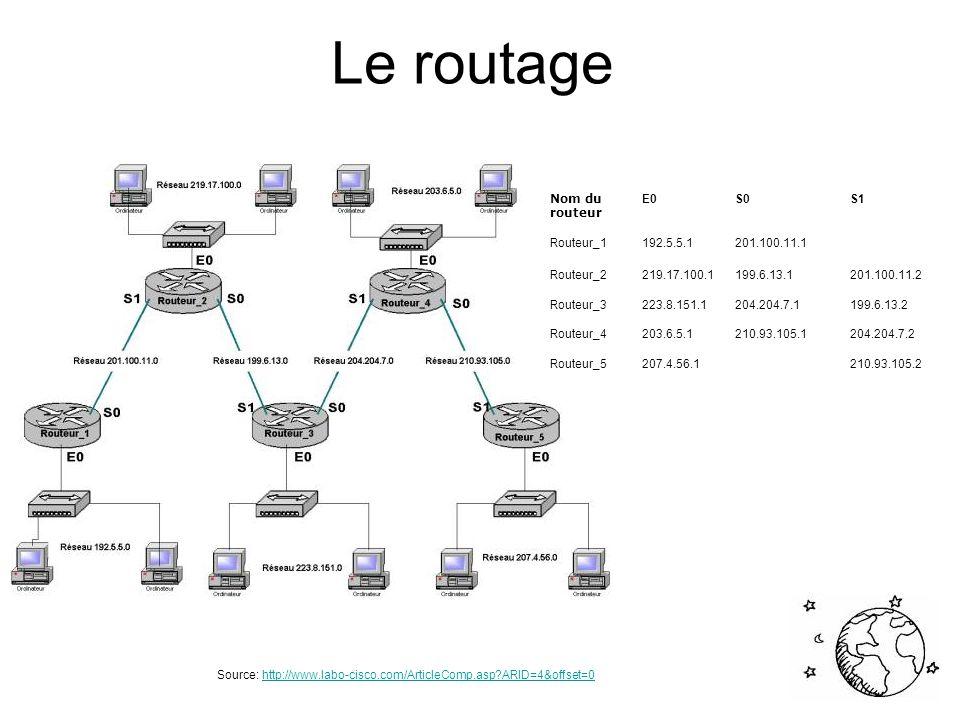 Le routage Nom du routeur E0 S0 S1 Routeur_1 192.5.5.1 201.100.11.1