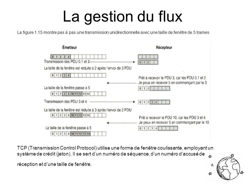 La gestion du flux La figure 1.15 montre pas à pas une transmission unidirectionnelle avec une taille de fenêtre de 5 trames.