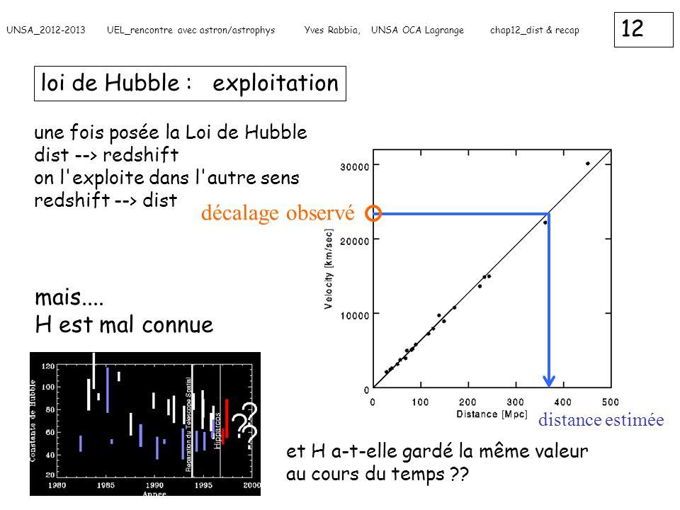 loi de Hubble : exploitation