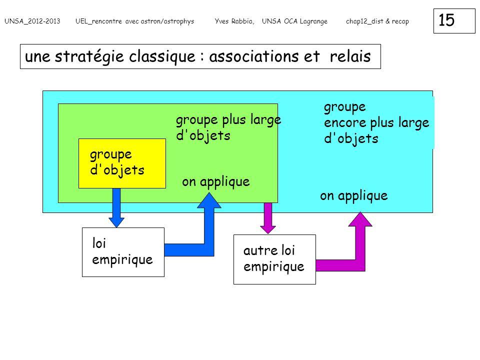 une stratégie classique : associations et relais
