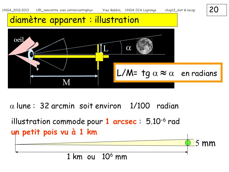 diamètre apparent : illustration