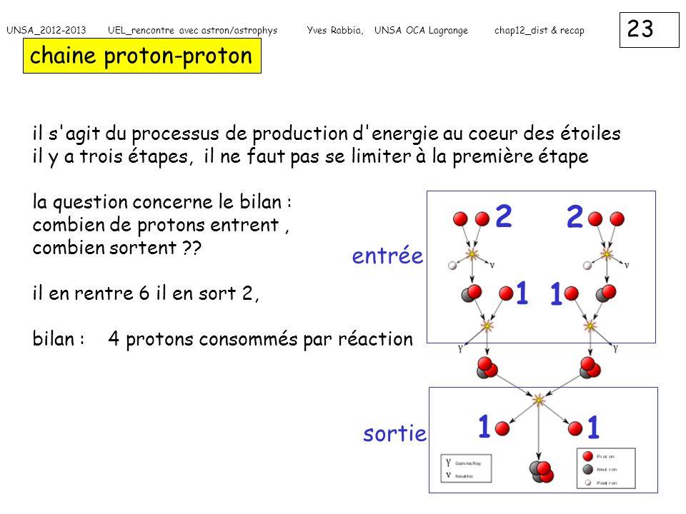 2 2 1 1 1 1 chaine proton-proton entrée sortie