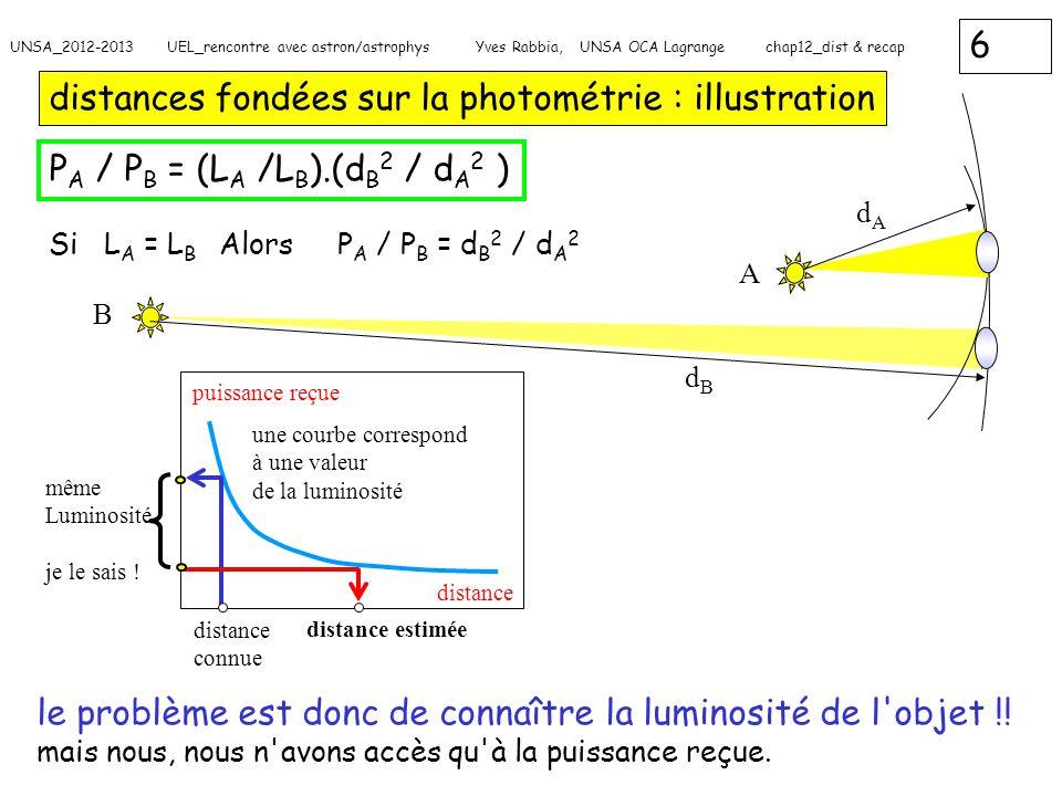 distances fondées sur la photométrie : illustration
