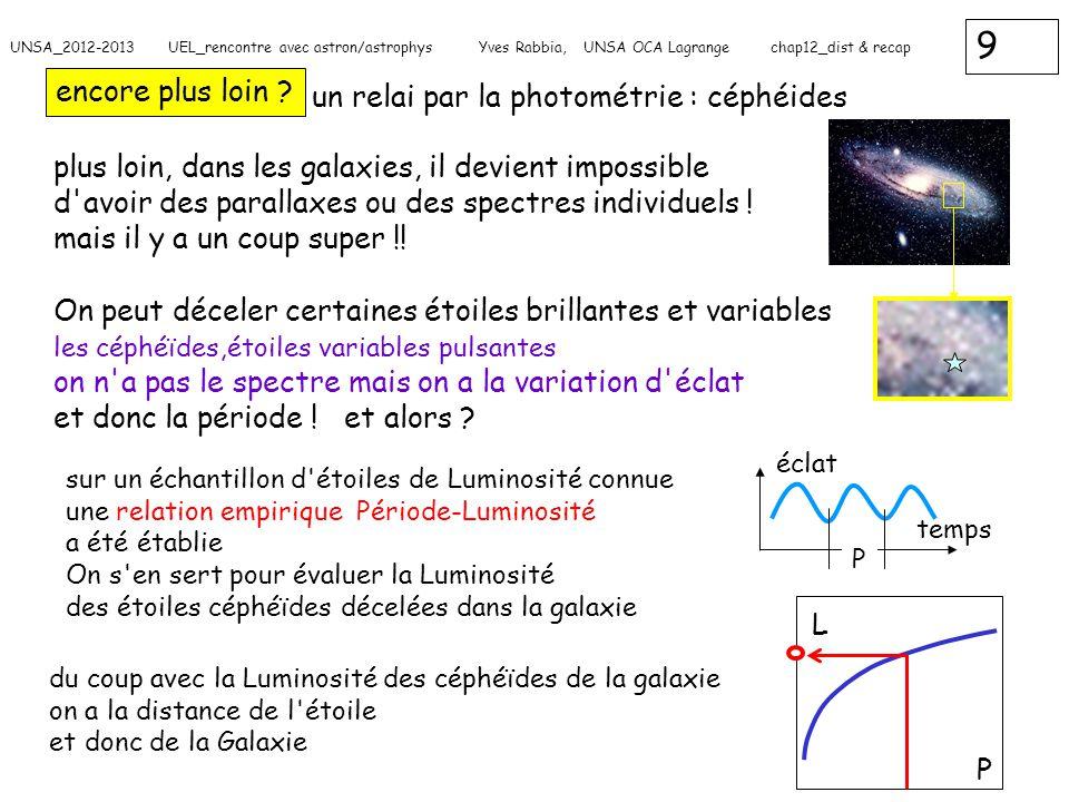 un relai par la photométrie : céphéides