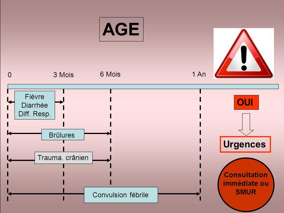 AGE OUI Urgences 3 Mois 6 Mois 1 An Fièvre Diarrhée Diff. Resp.