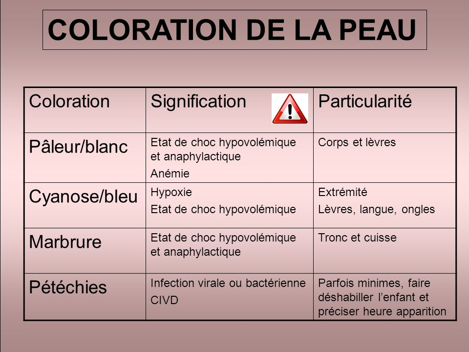 COLORATION DE LA PEAU Coloration Signification Particularité