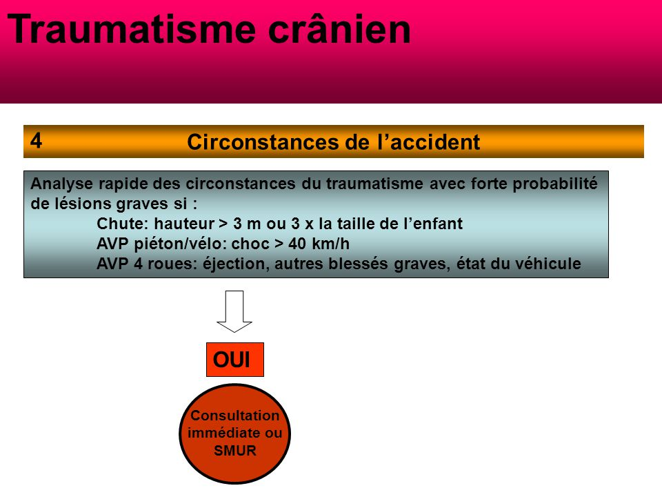 Circonstances de l'accident