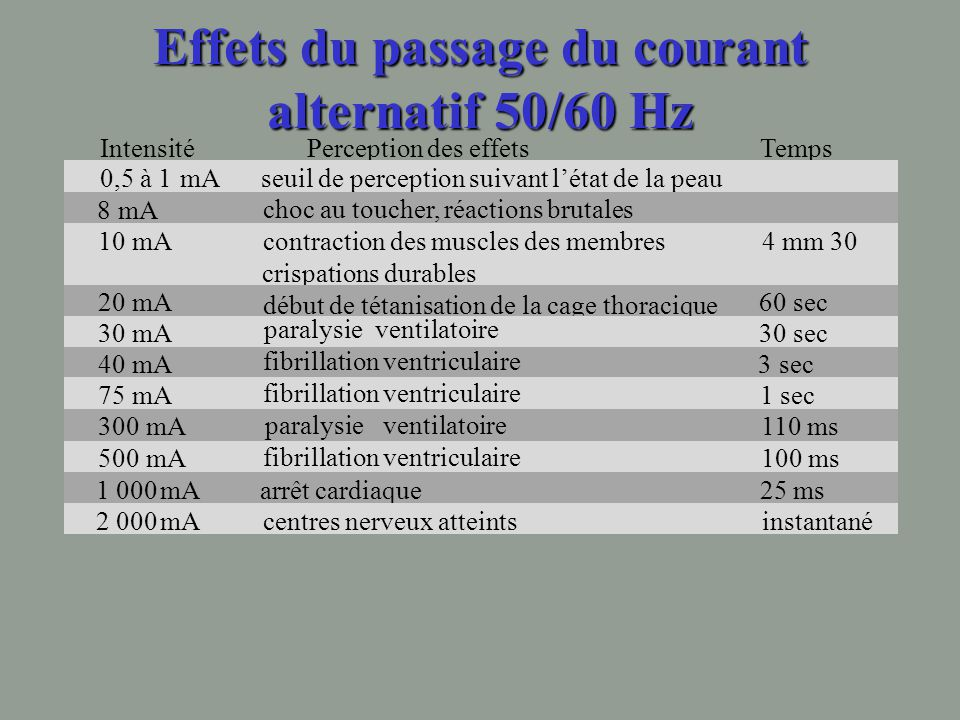 Effets du passage du courant alternatif 50/60 Hz