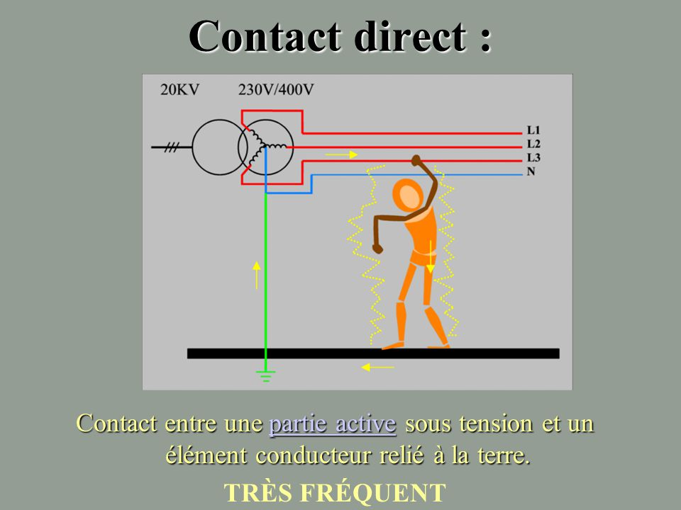 Contact direct : Contact entre une partie active sous tension et un élément conducteur relié à la terre.