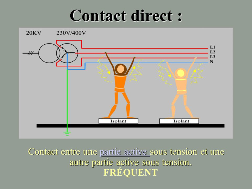 Contact direct : Contact entre une partie active sous tension et une autre partie active sous tension.