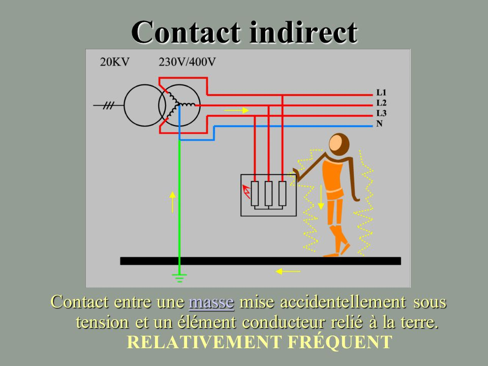Contact indirect Contact entre une masse mise accidentellement sous tension et un élément conducteur relié à la terre.
