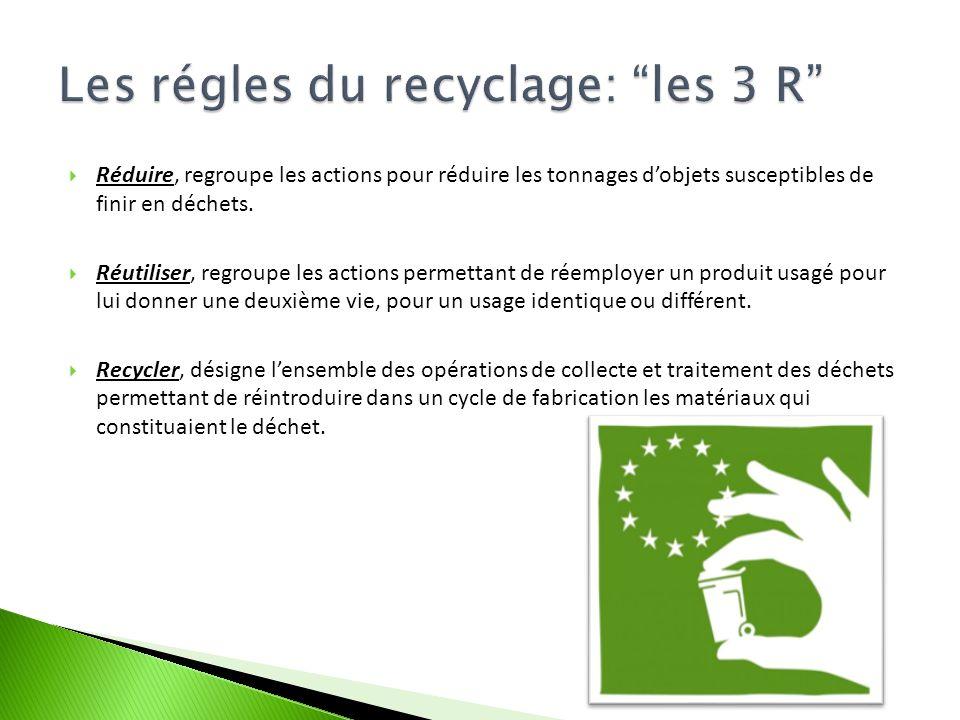 Les régles du recyclage: les 3 R