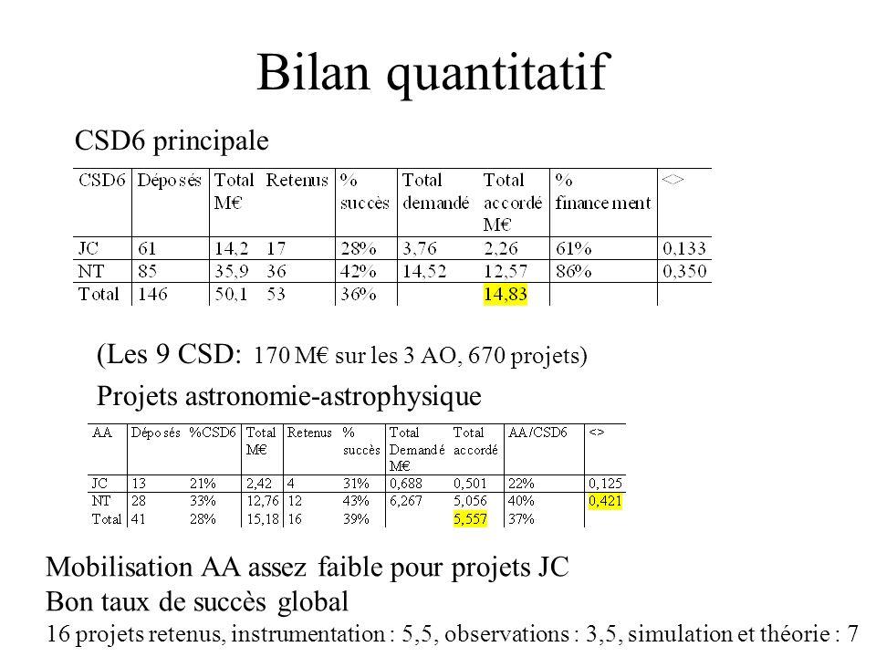 Bilan quantitatif CSD6 principale