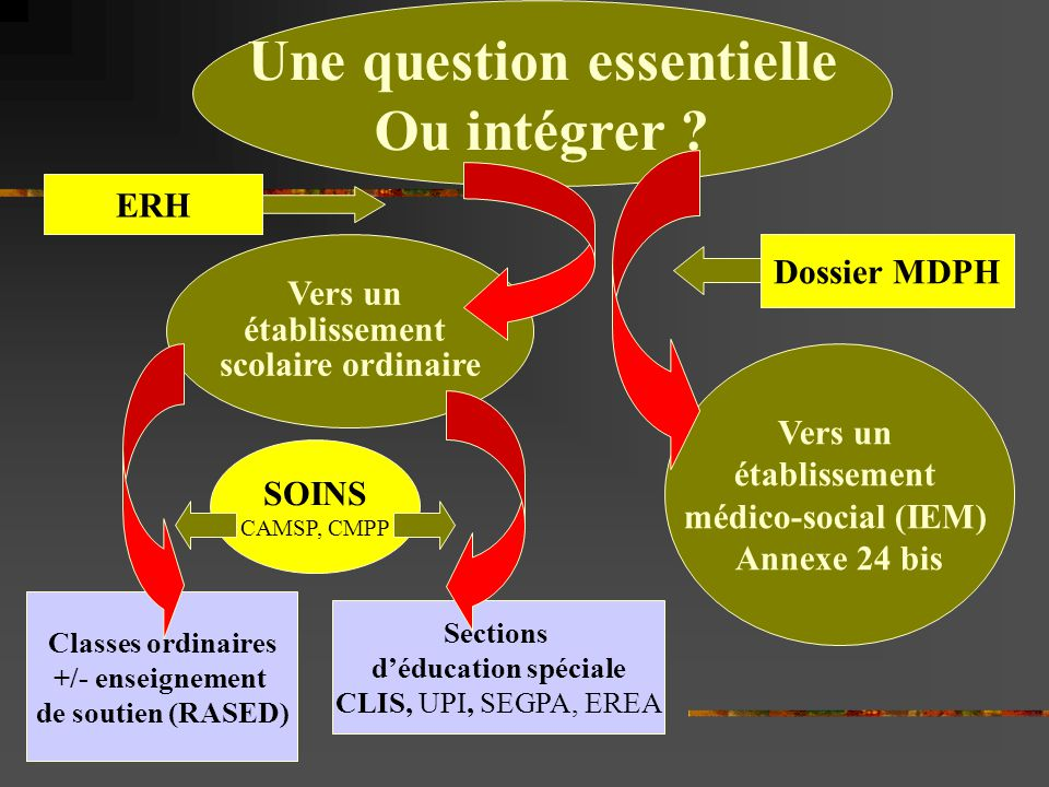Une question essentielle