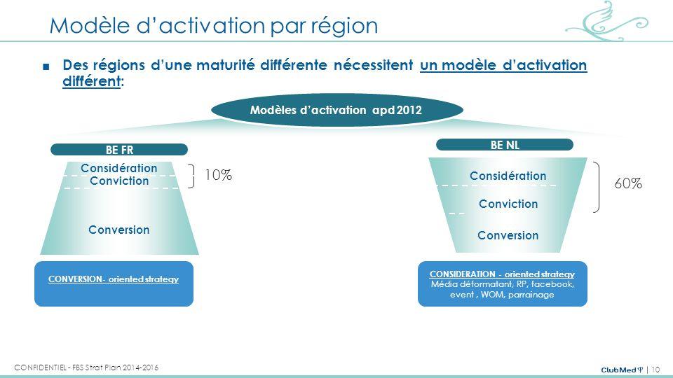 Modèle d'activation par région