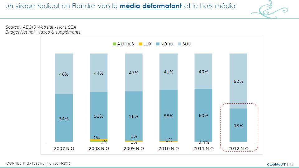 un virage radical en Flandre vers le média déformatant et le hors média