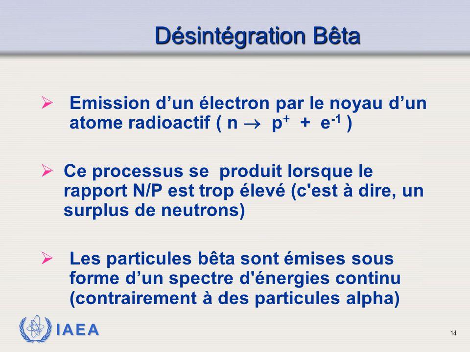 Désintégration Bêta Emission d'un électron par le noyau d'un atome radioactif ( n  p+ + e-1 )