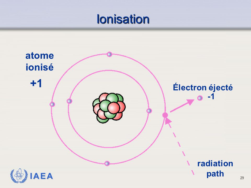 Ionisation +1 atome ionisé Électron éjecté -1 radiation path