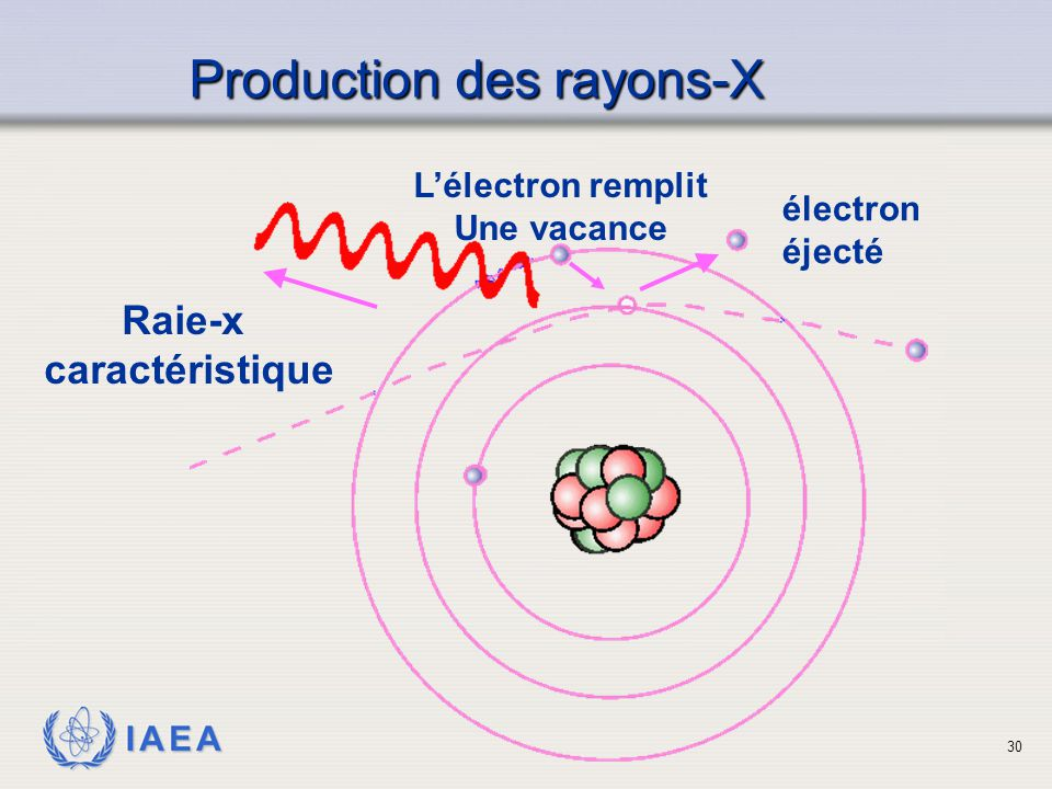 Production des rayons-X