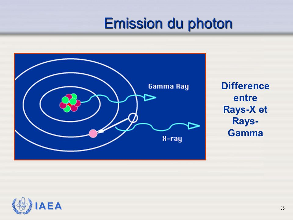 Emission du photon Difference entre Rays-X et Rays- Gamma