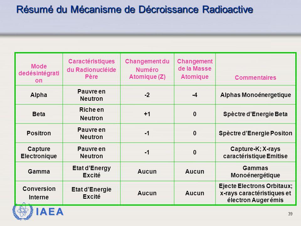 Résumé du Mécanisme de Décroissance Radioactive