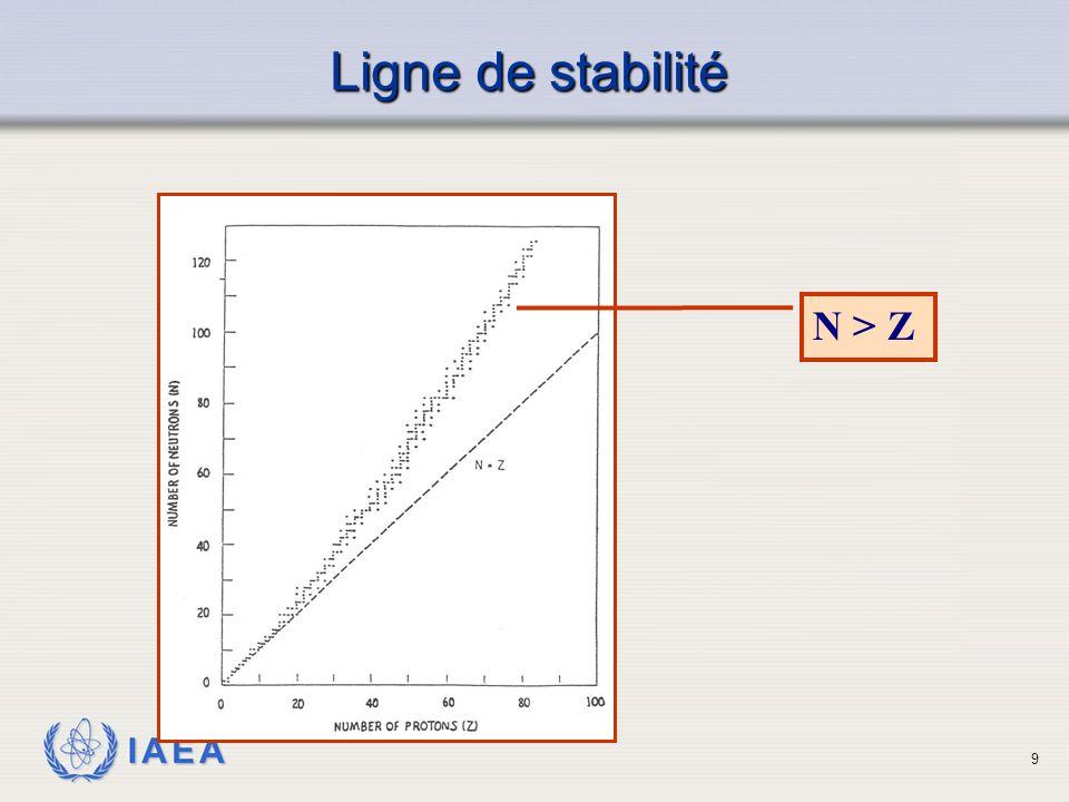 Ligne de stabilité N > Z