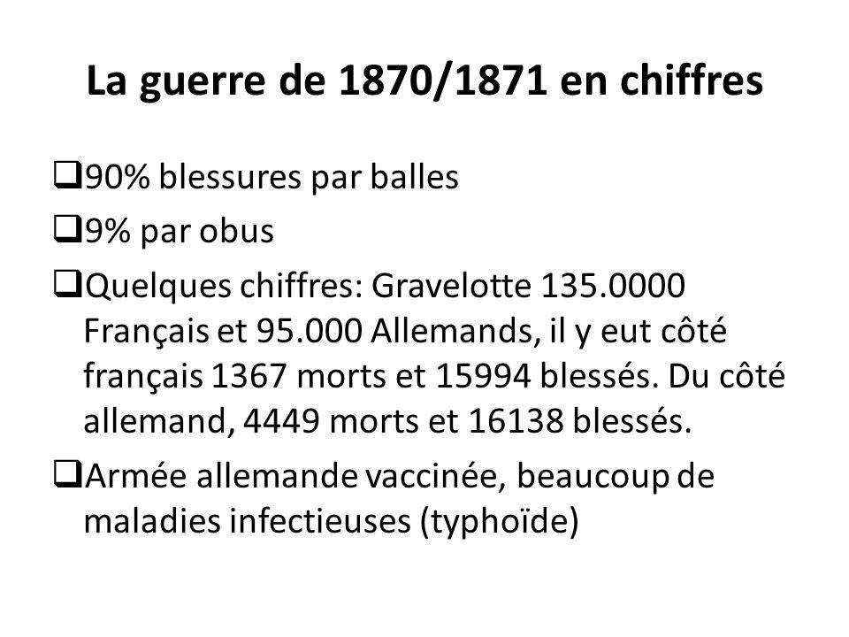 La guerre de 1870/1871 en chiffres