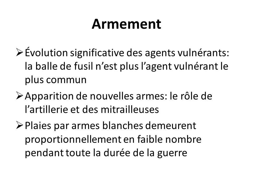 Armement Évolution significative des agents vulnérants: la balle de fusil n'est plus l'agent vulnérant le plus commun.