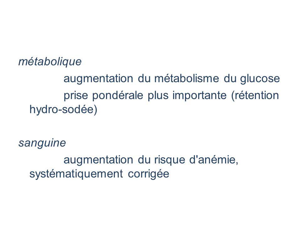 métabolique augmentation du métabolisme du glucose. prise pondérale plus importante (rétention hydro-sodée)