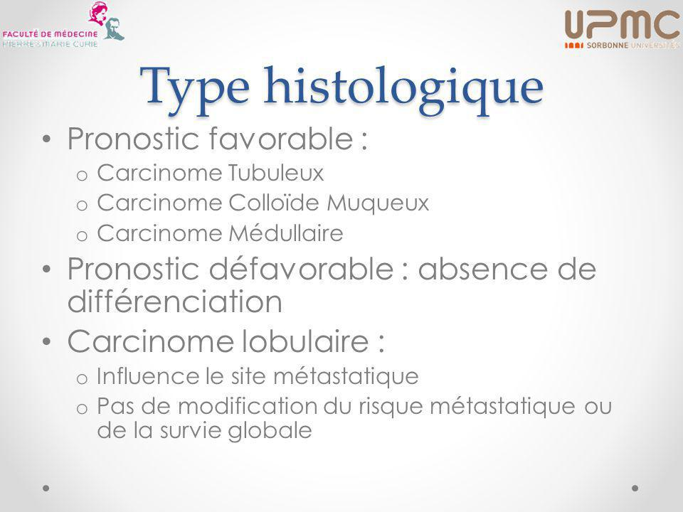 Type histologique Pronostic favorable :