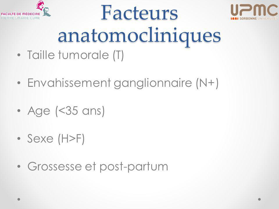 Facteurs anatomocliniques