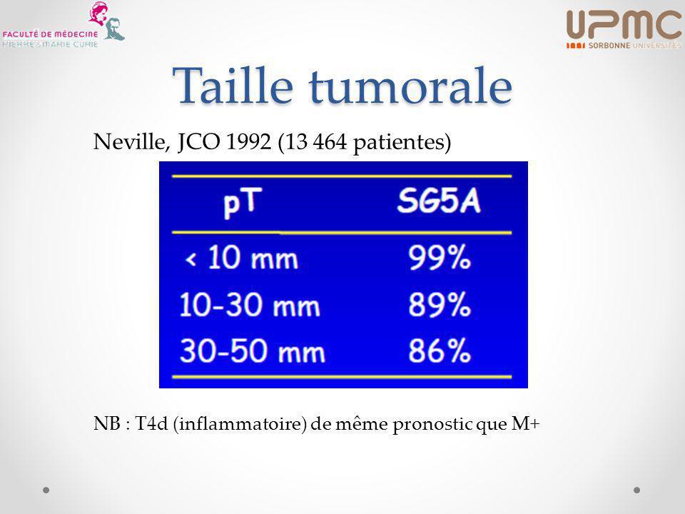 Taille tumorale Neville, JCO 1992 (13 464 patientes)