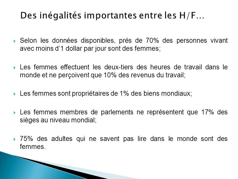Des inégalités importantes entre les H/F…