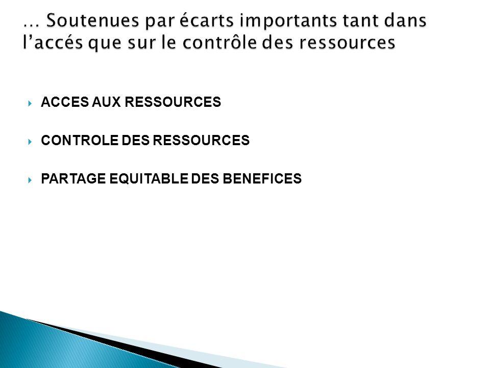 … Soutenues par écarts importants tant dans l'accés que sur le contrôle des ressources