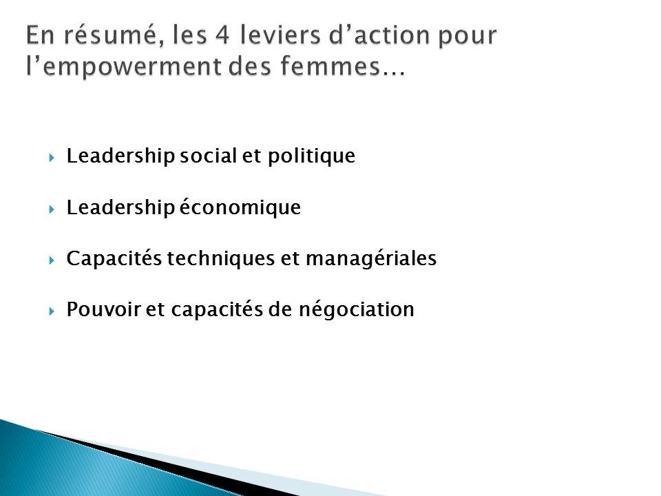 En résumé, les 4 leviers d'action pour l'empowerment des femmes…