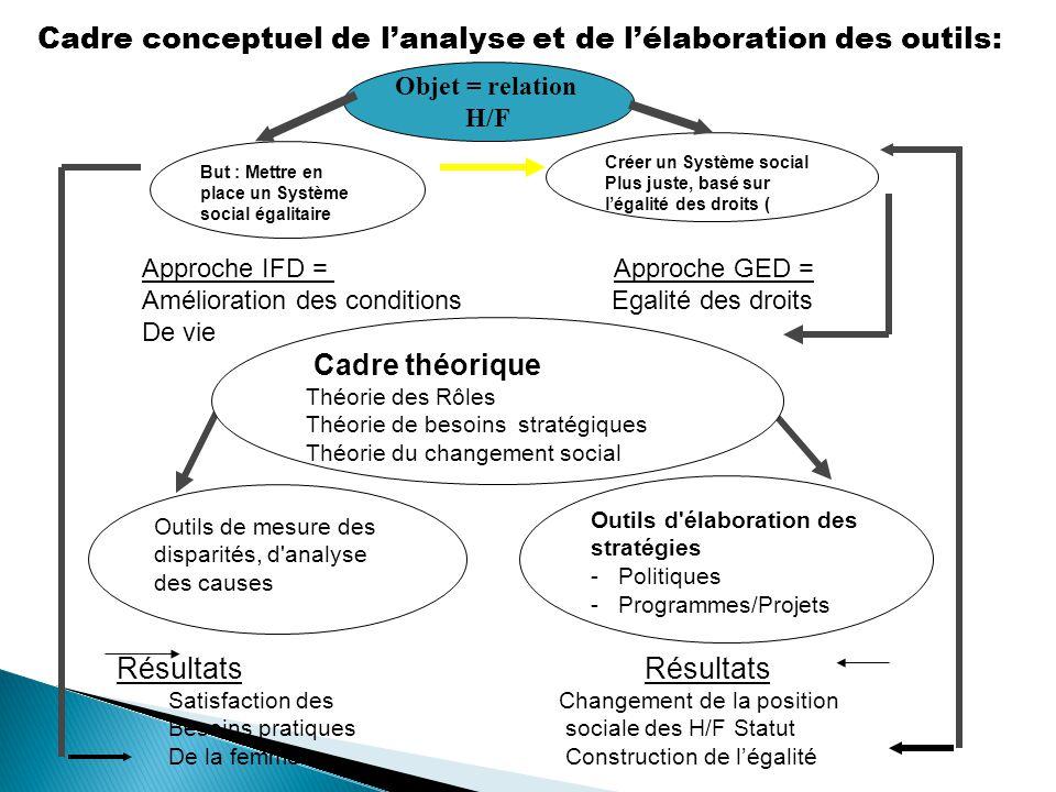 Cadre conceptuel de l'analyse et de l'élaboration des outils:
