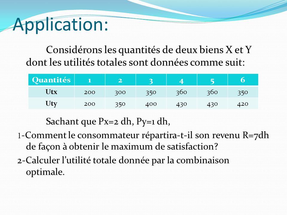 Application: Considérons les quantités de deux biens X et Y dont les utilités totales sont données comme suit: